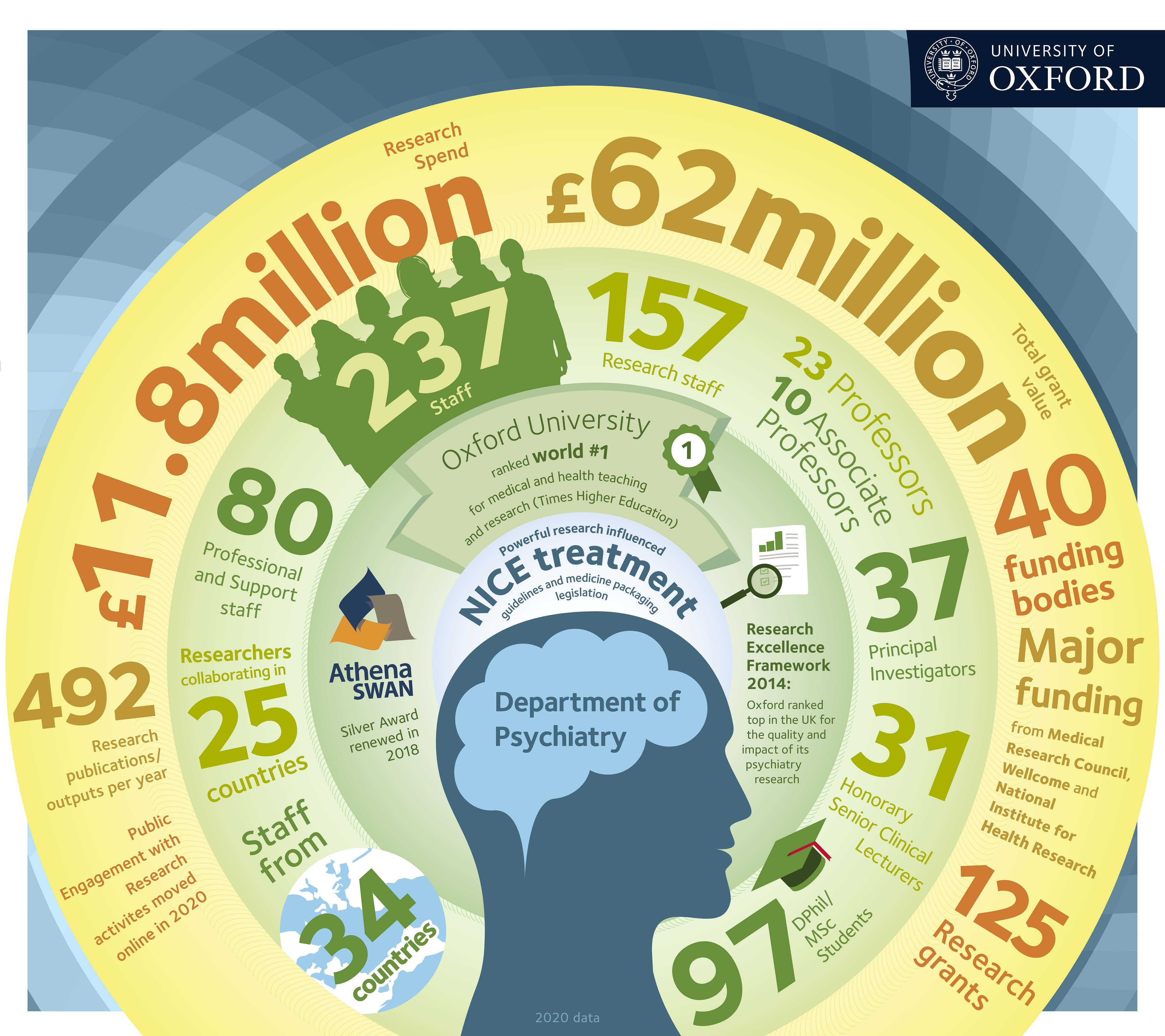 Infographic showing important facts and figures about the department.