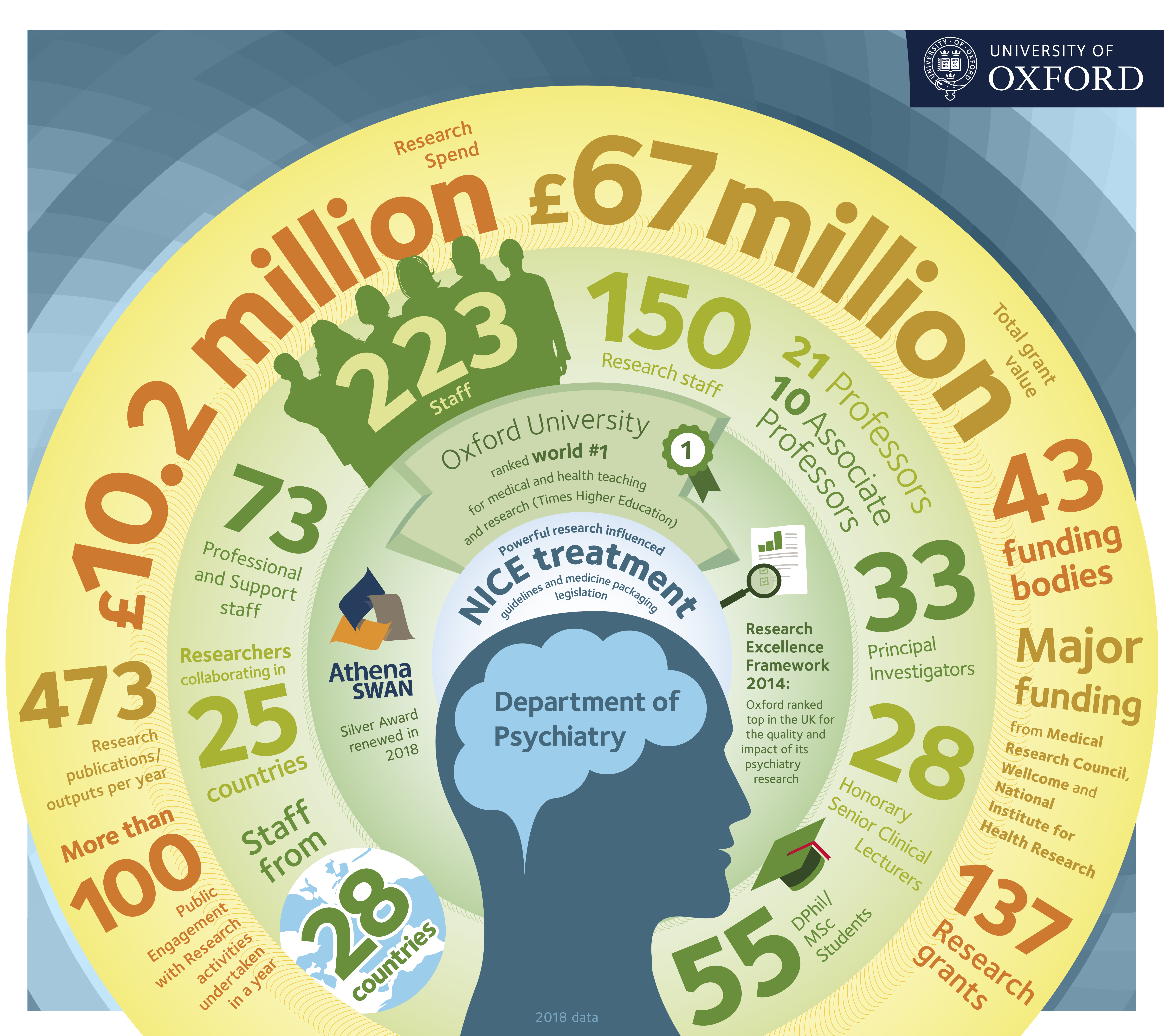 Infographic about the keyu factrs and figures of the Department of Psychiatry