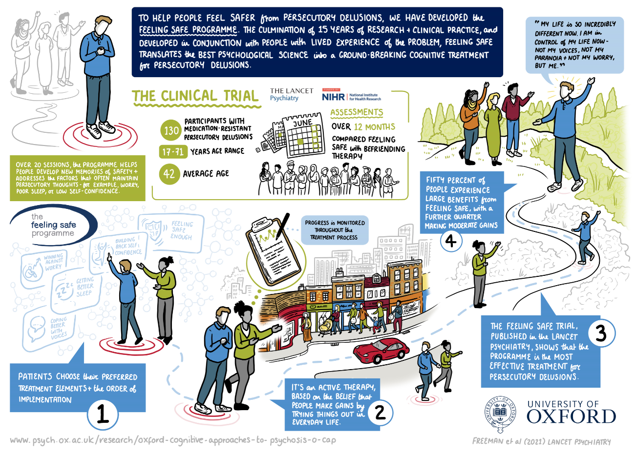 To help people feel safer from persecutory delusions we have developed the Feeling Safe Programme. The culmination of 15 years of research and clinical practice and developed in conjunction with people with lived experience of the problem, Feeling Safe translates the best psychological science onto a ground-breaking cognitive treatment for persecutory delusions. The Clinical Trial  130 Participants with medication resistant persecutory delusions  17-71 years age range  42 average age Assessments  Alternative text for image: Month view calendar pages with one date a month blocked out to represent appointments and the passing of time, and a line of people to represent patients.  Over 12 months  Compared Feeling Safe with Befriending Therapy     Over 20 sessions, the programme helps people develop new memories of safety and addresses the factors that often maintain persecutory thoughts – for example, worry, poor sleep, or low self-confidence.  Alternative text for image: The patient (identifiable as the patient by the red target they are standing on) has their head down and hands clasped, looking worried, whilst three people standing behind them (in grey scale) appear to be talking and gesticulating in the direction of the patient.     1: Patients choose their preferred treatment elements and the order of implementation.  Alternative text for image: A therapist is standing next to the patient guiding them to choose their preferred treatment elements. The treatment elements are represented as boxes on a touch screen wall. The elements/boxes the patient can choose from are 'Winning Against Worry', 'Coping Better with Voices', 'Getting Better Sleep', 'Building Back Self-Confidence', and 'Feeling Safe Enough'. The patient is selecting 'Building Back Self-Confidence'. There is a blue dashed line leading onto the next image/stage.     2: It's an active therapy, based on the belief that people make gains by trying things out in everyday life.  Alternative text for image: The 